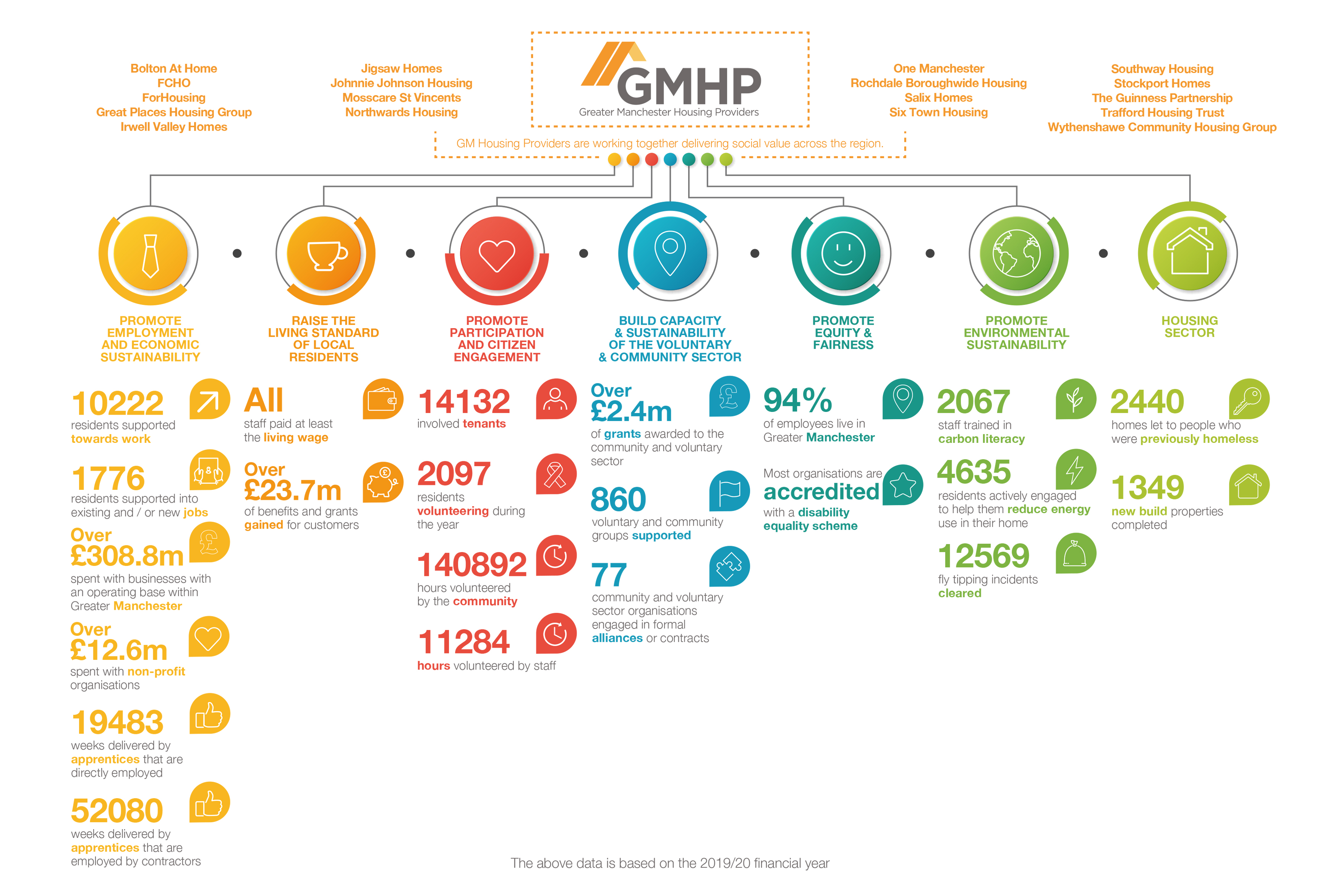 Image of the GMHP social value impact graphic.